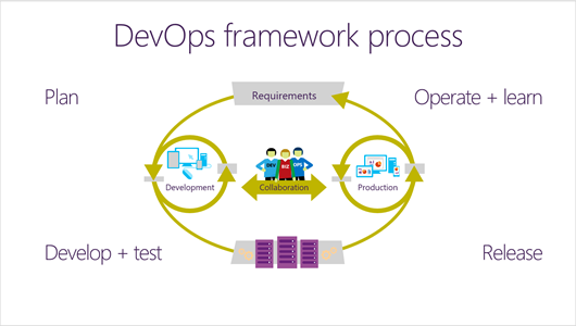 DevOps-Process-1-(1).PNG