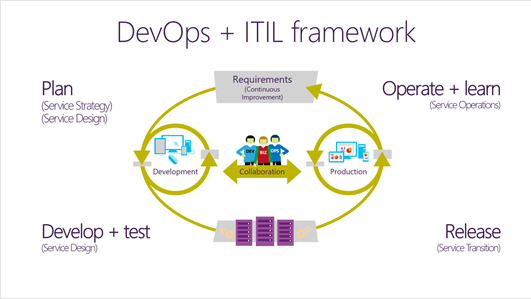 DevOps-and-ITIL-v1.PNG